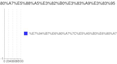 年代別性別グラフ